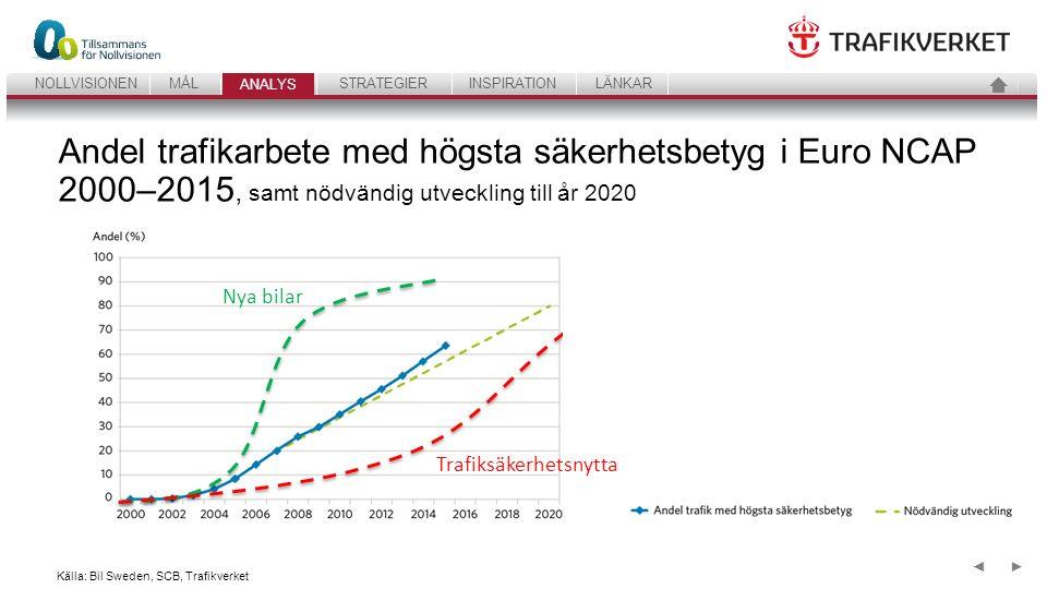 33 ANALYSSTRATEGIERINSPIRATIONLÄNKARNOLLVISIONENMÅL ANALYS ►◄ Källa: SCB, Trafikverket Andel trafikarbete med mc utrustade med låsningsfria bromsar (ABS) 2000-2015, samt nödvändig utveckling till år 2020