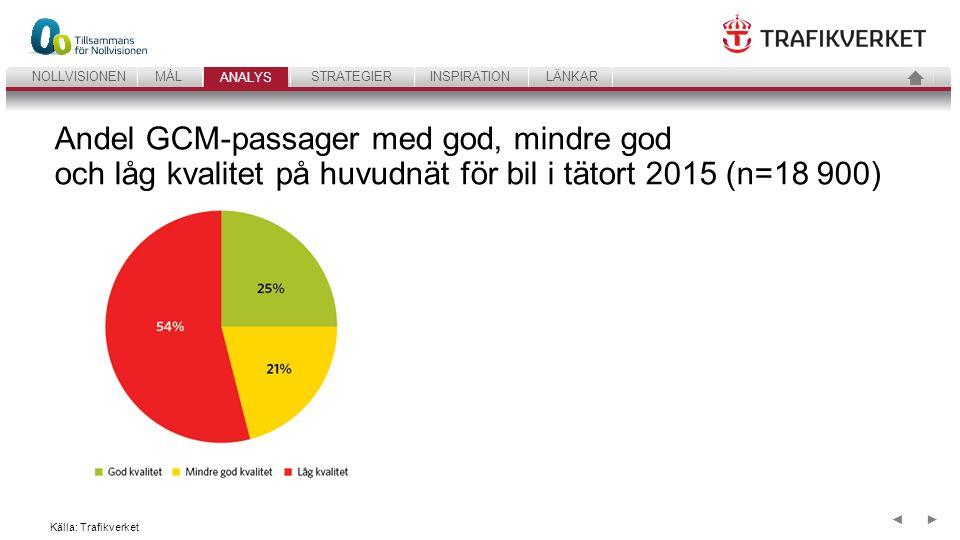 35 ANALYSSTRATEGIERINSPIRATIONLÄNKARNOLLVISIONENMÅL ANALYS ►◄ Andel GCM-passager med god, mindre god och låg kvalitet på huvudnät för bil i tätort 2015 (n=18 900) Källa: Trafikverket