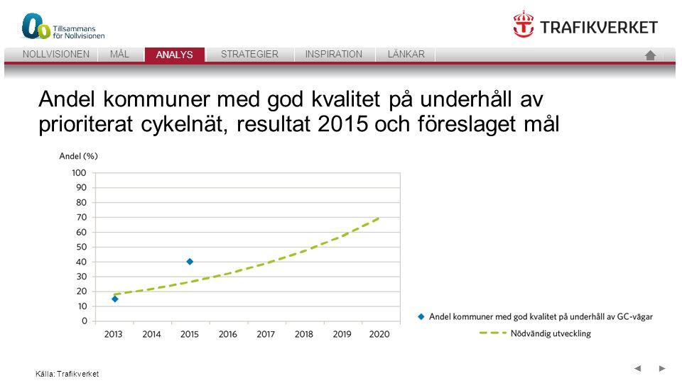 37 ANALYSSTRATEGIERINSPIRATIONLÄNKARNOLLVISIONENMÅL ANALYS ►◄ Utveckling indikatorer – sammanfattning IndikatorUtgångslägeNuläge 2013Mål år 2020 1.