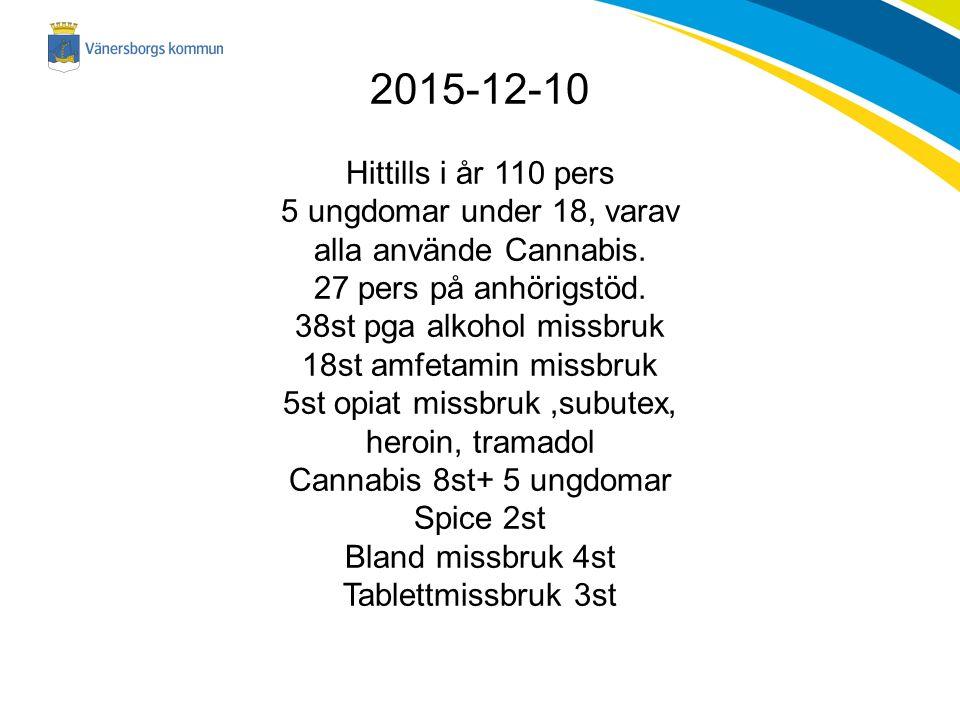 2015-12-10 Hittills i år 110 pers 5 ungdomar under 18, varav alla använde Cannabis.