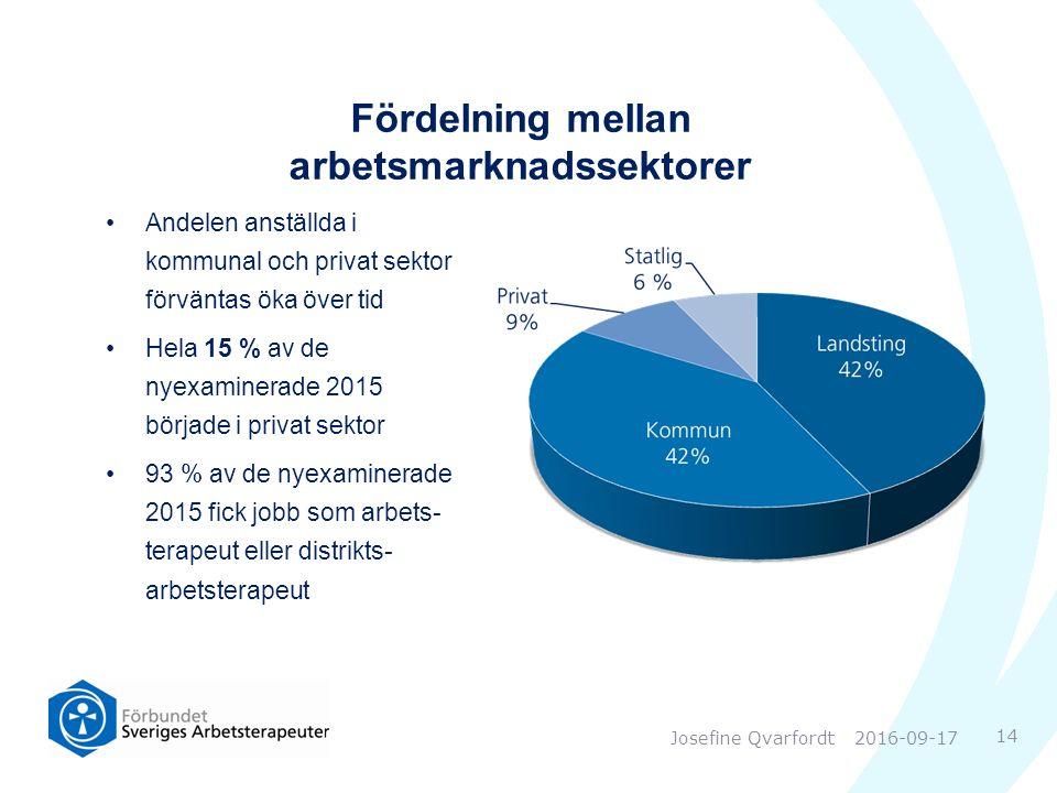 Fördelning mellan arbetsmarknadssektorer Andelen anställda i kommunal och privat sektor förväntas öka över tid Hela 15 % av de nyexaminerade 2015 började i privat sektor 93 % av de nyexaminerade 2015 fick jobb som arbets- terapeut eller distrikts- arbetsterapeut 2016-09-17 14 Josefine Qvarfordt