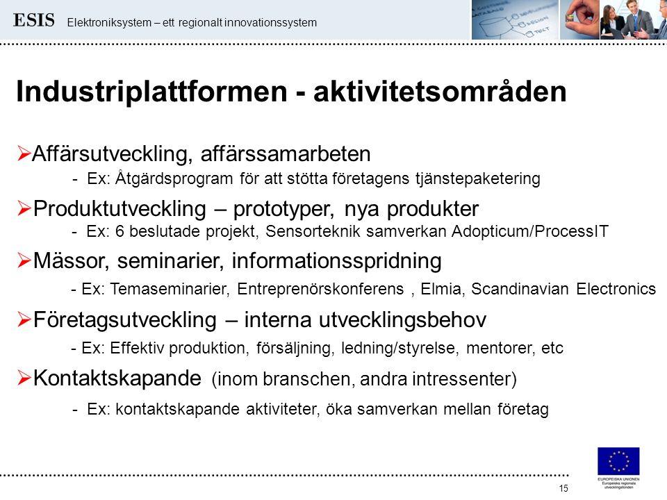 Elektroniksystem – ett regionalt innovationssystem 15 Industriplattformen - aktivitetsområden  Affärsutveckling, affärssamarbeten - Ex: Åtgärdsprogra