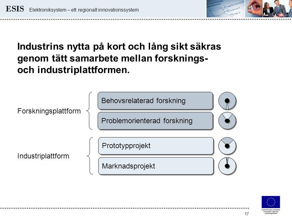 Elektroniksystem – ett regionalt innovationssystem 17 Industrins nytta på kort och lång sikt säkras genom tätt samarbete mellan forsknings- och indust