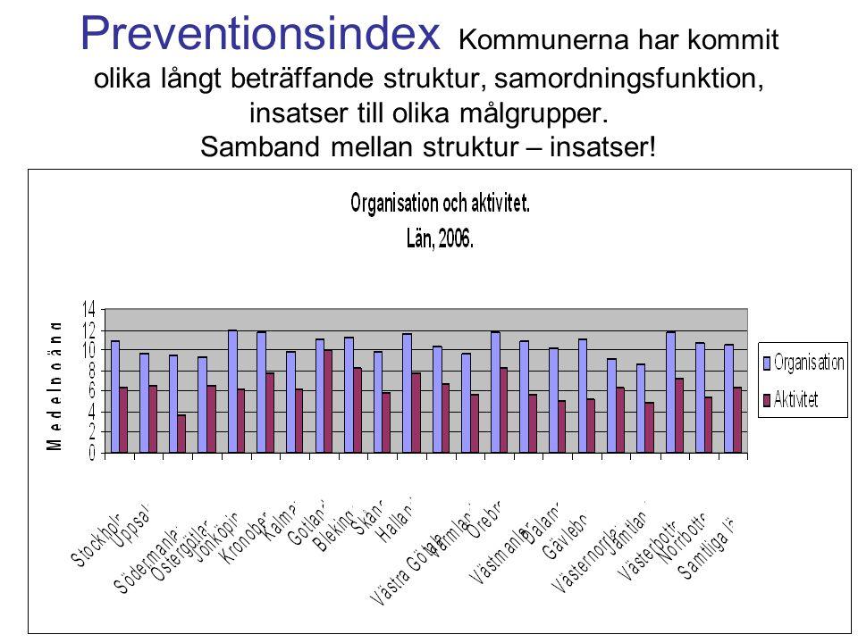 Preventionsindex Kommunerna har kommit olika långt beträffande struktur, samordningsfunktion, insatser till olika målgrupper.
