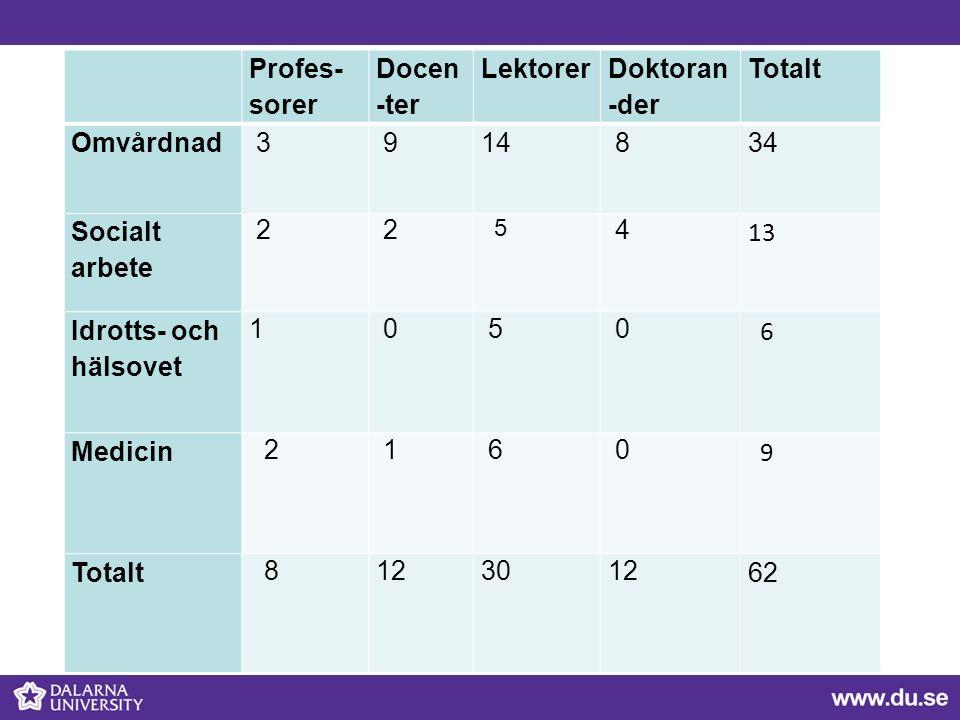 Profes- sorer Docen -ter Lektorer Doktoran -der Totalt Omvårdnad 3 914 8 34 Socialt arbete 2 2 5 4 13 Idrotts- och hälsovet 1 0 5 0 6 Medicin 2 1 6 0