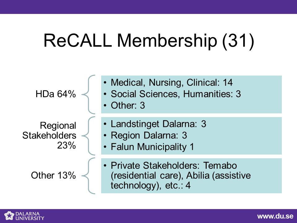 ReCALL Membership (31) HDa 64% Medical, Nursing, Clinical: 14 Social Sciences, Humanities: 3 Other: 3 Regional Stakeholders 23% Landstinget Dalarna: 3 Region Dalarna: 3 Falun Municipality 1 Other 13% Private Stakeholders: Temabo (residential care), Abilia (assistive technology), etc.: 4