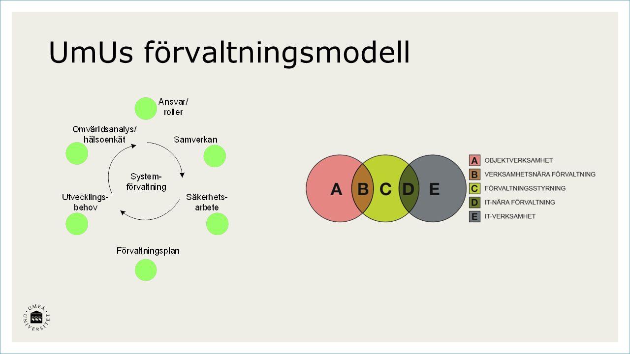 UmUs förvaltningsmodell