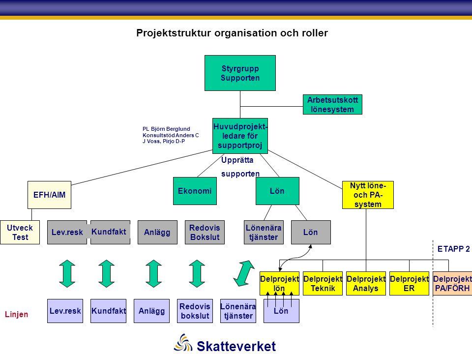 Skatteverket Projektstruktur organisation och roller Styrgrupp Supporten Arbetsutskott lönesystem Huvudprojekt- ledare för supportproj EFH/AIM Ekonomi