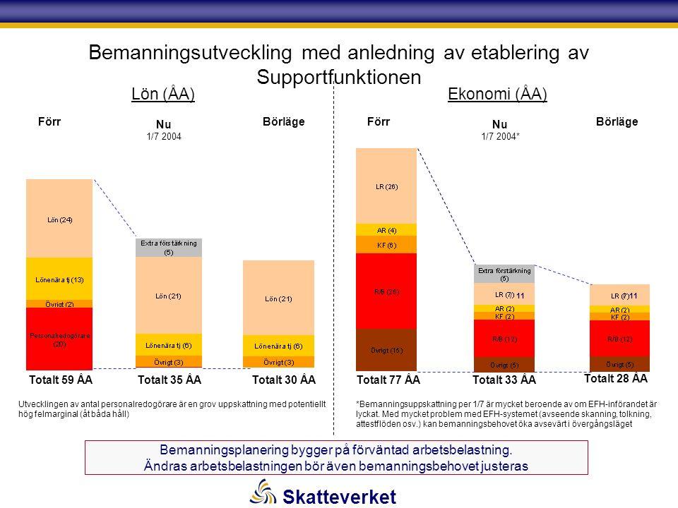 Skatteverket Bemanningsutveckling med anledning av etablering av Supportfunktionen Totalt 77 ÅA Totalt 28 ÅA FörrBörläge Totalt 33 ÅA Nu 1/7 2004* *Bemanningsuppskattning per 1/7 är mycket beroende av om EFH-införandet är lyckat.