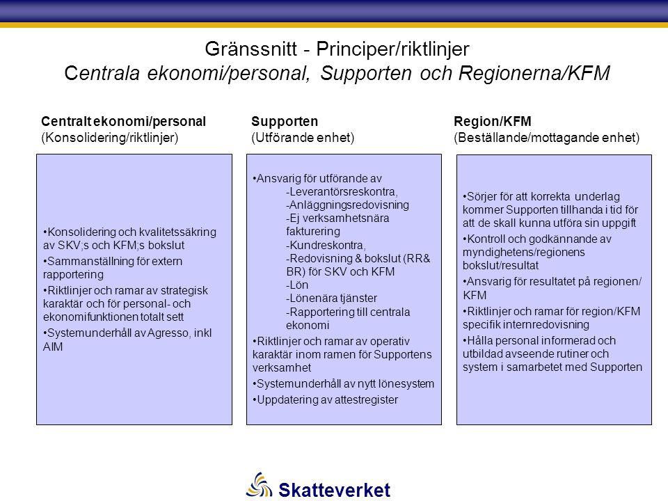 Skatteverket Konsolidering och kvalitetssäkring av SKV;s och KFM;s bokslut Sammanställning för extern rapportering Riktlinjer och ramar av strategisk karaktär och för personal- och ekonomifunktionen totalt sett Systemunderhåll av Agresso, inkl AIM Ansvarig för utförande av - -Leverantörsreskontra, - -Anläggningsredovisning - -Ej verksamhetsnära fakturering - -Kundreskontra, - -Redovisning & bokslut (RR& BR) för SKV och KFM - -Lön - -Lönenära tjänster - -Rapportering till centrala ekonomi Riktlinjer och ramar av operativ karaktär inom ramen för Supportens verksamhet Systemunderhåll av nytt lönesystem Uppdatering av attestregister Centralt ekonomi/personal (Konsolidering/riktlinjer) Supporten (Utförande enhet) Gränssnitt - Principer/riktlinjer Centrala ekonomi/personal, Supporten och Regionerna/KFM Sörjer för att korrekta underlag kommer Supporten tillhanda i tid för att de skall kunna utföra sin uppgift Kontroll och godkännande av myndighetens/regionens bokslut/resultat Ansvarig för resultatet på regionen/ KFM Riktlinjer och ramar för region/KFM specifik internredovisning Hålla personal informerad och utbildad avseende rutiner och system i samarbetet med Supporten Region/KFM (Beställande/mottagande enhet)