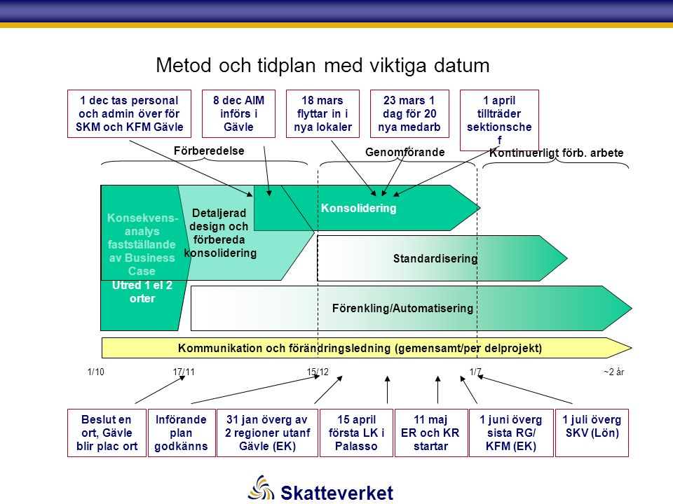 Skatteverket Metod och tidplan med viktiga datum Konsekvens- analys fastställande av Business Case Utred 1 el 2 orter Konsolidering Standardisering Förenkling/Automatisering Kommunikation och förändringsledning (gemensamt/per delprojekt) Detaljerad design och förbereda konsolidering 1/1015/1217/111/7 ~2 år Förberedelse Genomförande Beslut en ort, Gävle blir plac ort Införande plan godkänns 1 dec tas personal och admin över för SKM och KFM Gävle 8 dec AIM införs i Gävle 18 mars flyttar in i nya lokaler 23 mars 1 dag för 20 nya medarb 1 april tillträder sektionsche f 31 jan överg av 2 regioner utanf Gävle (EK) 1 juni överg sista RG/ KFM (EK) 1 juli överg SKV (Lön) 15 april första LK i Palasso 11 maj ER och KR startar Kontinuerligt förb.