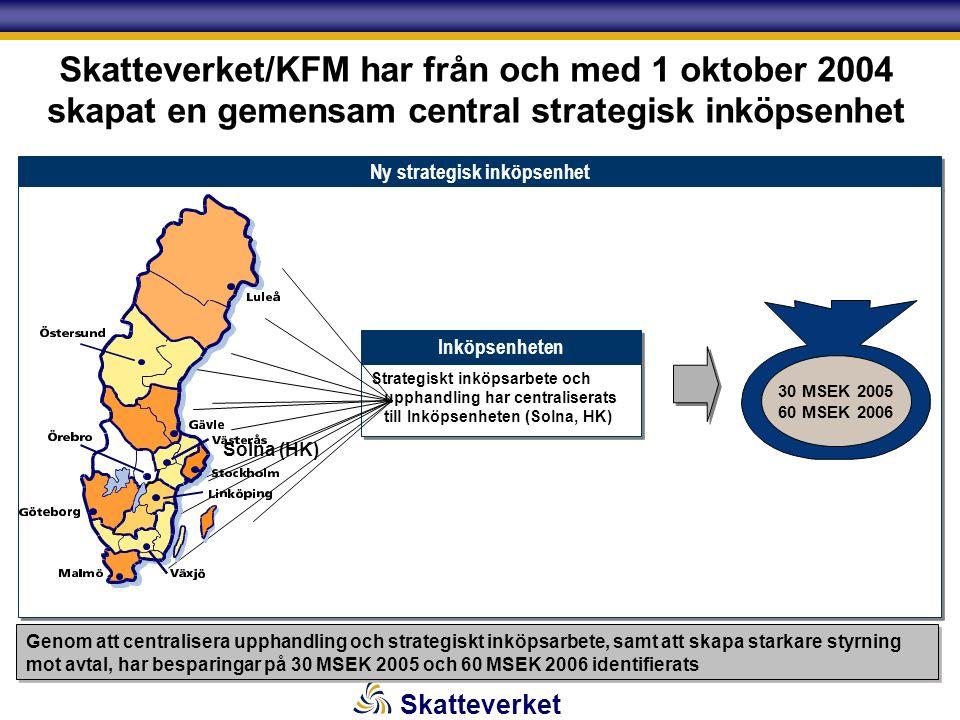 Skatteverket Skatteverket/KFM har från och med 1 oktober 2004 skapat en gemensam central strategisk inköpsenhet Ny strategisk inköpsenhet Inköpsenheten Strategiskt inköpsarbete och upphandling har centraliserats till Inköpsenheten (Solna, HK) 30 MSEK 2005 60 MSEK 2006 Solna (HK) Genom att centralisera upphandling och strategiskt inköpsarbete, samt att skapa starkare styrning mot avtal, har besparingar på 30 MSEK 2005 och 60 MSEK 2006 identifierats