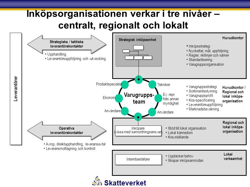 Skatteverket Inköpsorganisationen verkar i tre nivåer – centralt, regionalt och lokalt Leverantörer Strategiska / taktiska leverantörskontakter Operativa leverantörskontakter Varugrupps- team Varugruppsstrategi Sortimentsstyrning Varugruppsprofil Kravspecificering Leverantörsuppföljning Marknadsbevakning Upphandling Leverantörsuppföljning och -utveckling Avrop, direktupphandling, leveransavtal Leveransmottagning och kontroll Stöd till lokal organisation Lokal kännedom Kravställande Regional och lokal inköps- organisation Inköpsstrategi Nyckeltal, mål, uppföljning Regler, riktlinjer och rutiner Standardisering Varugruppsorganisation Strategisk inköpsenhet Huvudkontor Inköpare (vissa med samordningsansvar) Huvudkontor / Regional och lokal inköps- organisation Tekniker Ev.