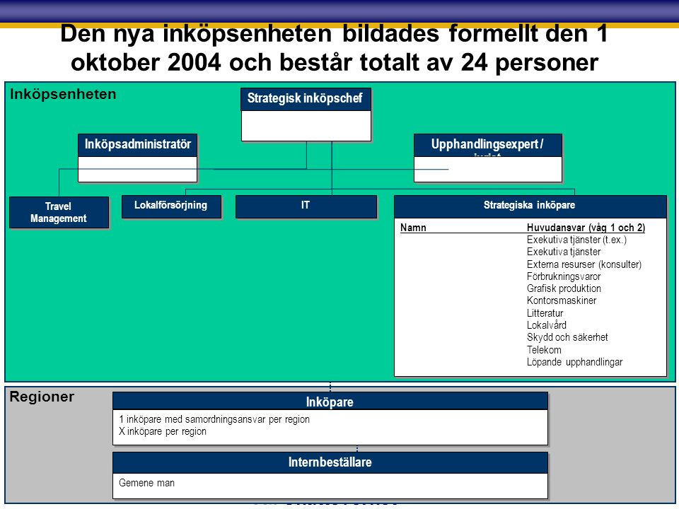 Skatteverket Den nya inköpsenheten bildades formellt den 1 oktober 2004 och består totalt av 24 personer Strategiska inköpare NamnHuvudansvar (våg 1 och 2) Exekutiva tjänster (t.ex.) Exekutiva tjänster Externa resurser (konsulter) Förbrukningsvaror Grafisk produktion Kontorsmaskiner Litteratur Lokalvård Skydd och säkerhet Telekom Löpande upphandlingar NamnHuvudansvar (våg 1 och 2) Exekutiva tjänster (t.ex.) Exekutiva tjänster Externa resurser (konsulter) Förbrukningsvaror Grafisk produktion Kontorsmaskiner Litteratur Lokalvård Skydd och säkerhet Telekom Löpande upphandlingar Strategisk inköpschef Upphandlingsexpert / jurist Inköpsadministratör Travel Management Lokalförsörjning IT Inköpsenheten Regioner Inköpare 1 inköpare med samordningsansvar per region X inköpare per region 1 inköpare med samordningsansvar per region X inköpare per region Internbeställare Gemene man