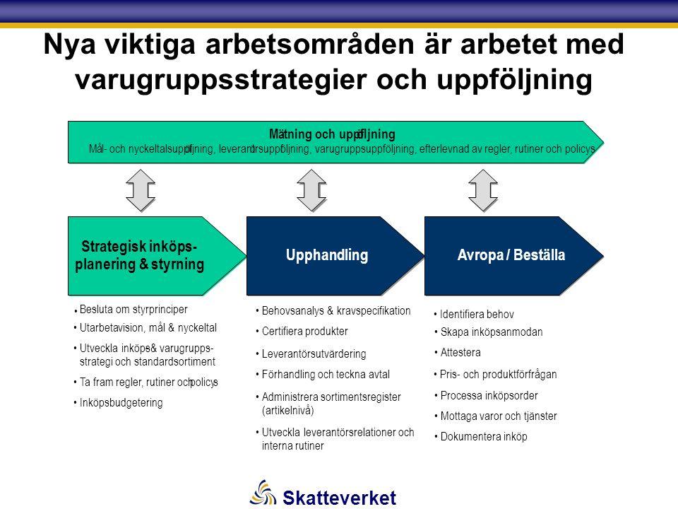 Skatteverket Nya viktiga arbetsområden är arbetet med varugruppsstrategier och uppföljning Strategisk inköps- planering & styrning UpphandlingAvropa / Beställa Mätning och uppföljning Mål-och nyckeltalsuppföljning, leverantörsuppföljning, efterlevnad av regler, rutiner och policys Mätning och uppföljning Mål-och nyckeltalsuppföljning, leverantörsuppföljning, varugruppsuppföljning, efterlevnad av regler, rutiner och policys Utarbetavision, mål & nyckeltal Utveckla inköps-& varugrupps- strategi och standardsortiment Ta fram regler, rutiner ochpolicys Inköpsbudgetering Behovsanalys & kravspecifikation Leverantörsutvärdering Förhandling och teckna avtal Utveckla leverantörsrelationer och interna rutiner Skapa inköpsanmodan Attestera Processa inköpsorder Mottaga varor och tjänster Dokumentera inköp Besluta om styrprinciper Administrera sortimentsregister (artikelnivå) Certifiera produkter Identifiera behov Pris- och produktförfrågan