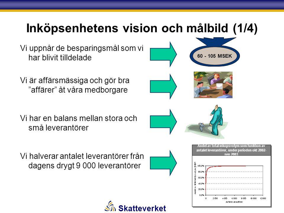Skatteverket Inköpsenhetens vision och målbild (1/4) Vi uppnår de besparingsmål som vi har blivit tilldelade Vi är affärsmässiga och gör bra affärer åt våra medborgare Vi har en balans mellan stora och små leverantörer Vi halverar antalet leverantörer från dagens drygt 9 000 leverantörer Andel av total inköpsvolym som funktion av antalet leverantörer, under perioden okt 2002- sep 2003 60 - 105 MSEK