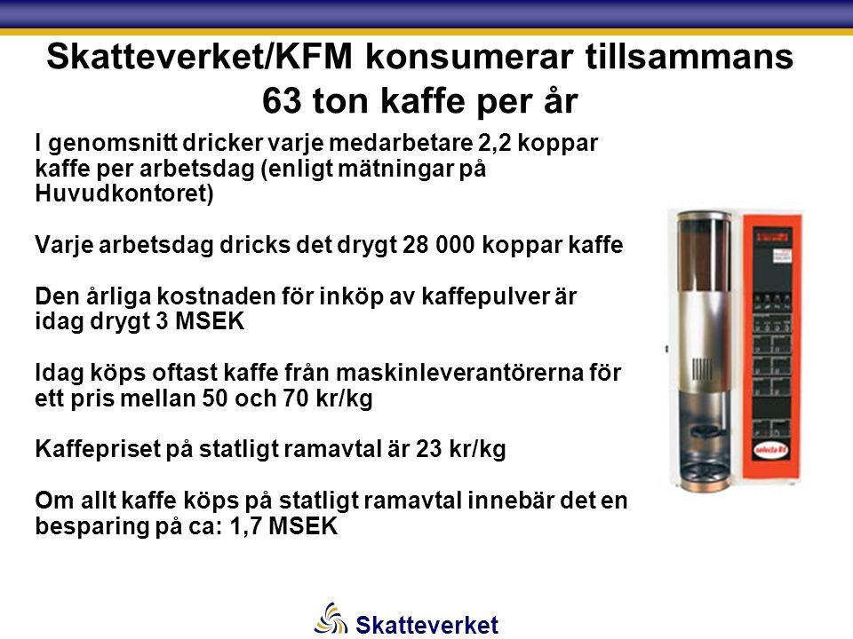 Skatteverket Skatteverket/KFM konsumerar tillsammans 63 ton kaffe per år I genomsnitt dricker varje medarbetare 2,2 koppar kaffe per arbetsdag (enligt mätningar på Huvudkontoret) Varje arbetsdag dricks det drygt 28 000 koppar kaffe Den årliga kostnaden för inköp av kaffepulver är idag drygt 3 MSEK Idag köps oftast kaffe från maskinleverantörerna för ett pris mellan 50 och 70 kr/kg Kaffepriset på statligt ramavtal är 23 kr/kg Om allt kaffe köps på statligt ramavtal innebär det en besparing på ca: 1,7 MSEK