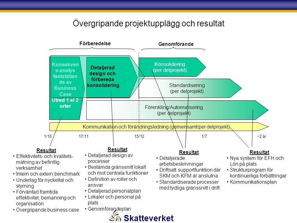 Skatteverket Övergripande projektupplägg och resultat Konsekven s-analys fastställan de av Business Case Utred 1 el 2 orter Konsolidering (per delprojekt) Standardisering (per delprojekt) Förenkling/Automatisering (per delprojekt) Kommunikation och förändringsledning (gemensamt/per delprojekt) 1/1015/1217/111/7 ~2 år Förberedelse Genomförande Supportorganisationen Resultat Effektivitets- och kvalitets- mätning av befintlig verksamhet Intern och extern benchmark Underlag för nyckeltal och styrning Förväntad framtida effektivitet, bemanning och organisation Övergripande business case Resultat Detaljerad design av processer Bestämda gränssnitt lokalt och mot centrala funktioner Definition av roller och ansvar Detaljerad personalplan Lokaler och personal på plats Genomförandeplan Resultat Detaljerade arbetsbeskrivningar Driftsatt supportfunktion där SKM och KFM är anslutna Standardiserade processer med tydliga gränssnitt i drift Resultat Nya system för EFH och Lön på plats Strukturprogram för kontinuerliga förbättringar Kommunikationsplan Detaljerad design och förbereda konsolidering