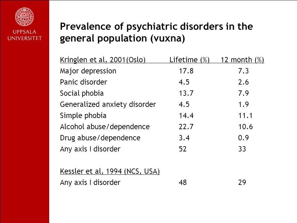 Prevalence of psychiatric disorders in the general population (vuxna) Kringlen et al, 2001(Oslo) Lifetime (%) 12 month (%) Major depression17.87.3 Panic disorder4.52.6 Social phobia13.77.9 Generalized anxiety disorder4.51.9 Simple phobia14.411.1 Alcohol abuse/dependence22.710.6 Drug abuse/dependence3.40.9 Any axis I disorder52 33 Kessler et al, 1994 (NCS, USA) Any axis I disorder48 29