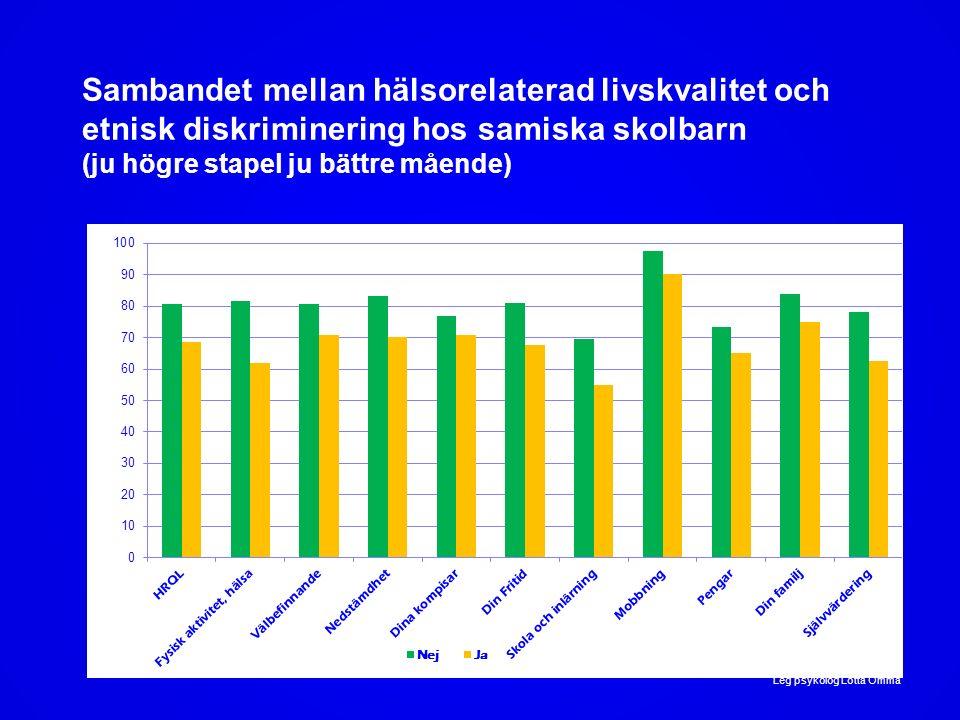Sambandet mellan hälsorelaterad livskvalitet och etnisk diskriminering hos samiska skolbarn (ju högre stapel ju bättre mående) Leg psykolog Lotta Omma