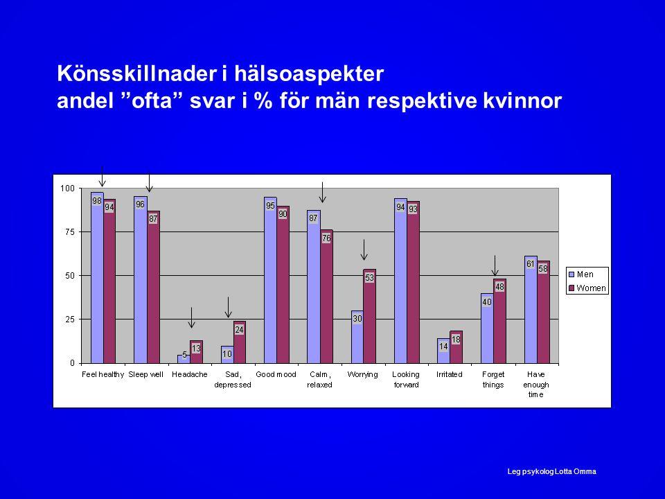 Könsskillnader i hälsoaspekter andel ofta svar i % för män respektive kvinnor Leg psykolog Lotta Omma