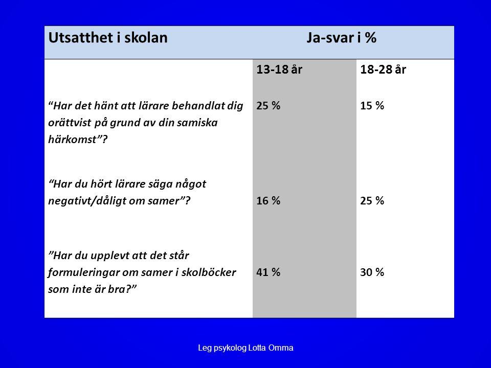 Utsatthet i skolan Ja-svar i % 13-18 år18-28 år Har det hänt att lärare behandlat dig orättvist på grund av din samiska härkomst .