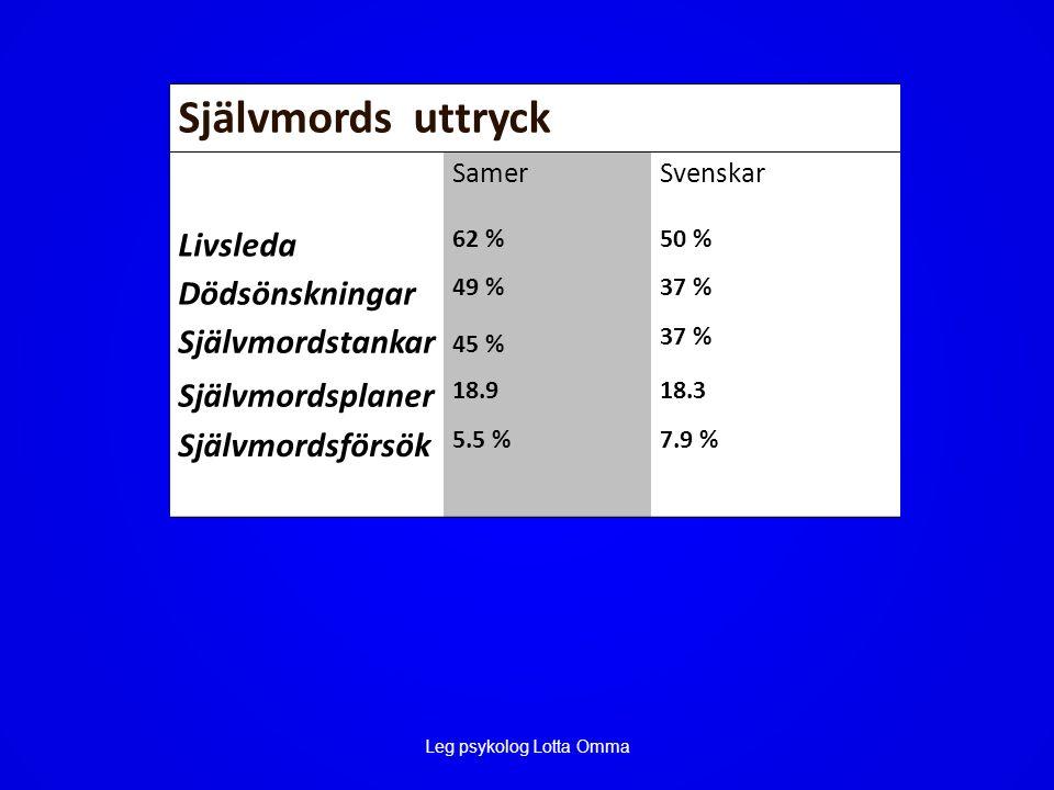 Självmords uttryck SamerSvenskar Livsleda 62 %50 % Dödsönskningar 49 %37 % Självmordstankar 45 % 37 % Självmordsplaner 18.918.3 Självmordsförsök 5.5 %7.9 %