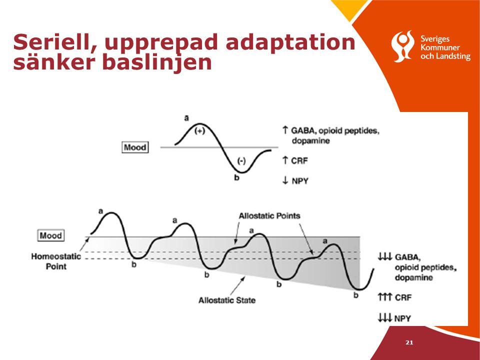 21 Seriell, upprepad adaptation sänker baslinjen