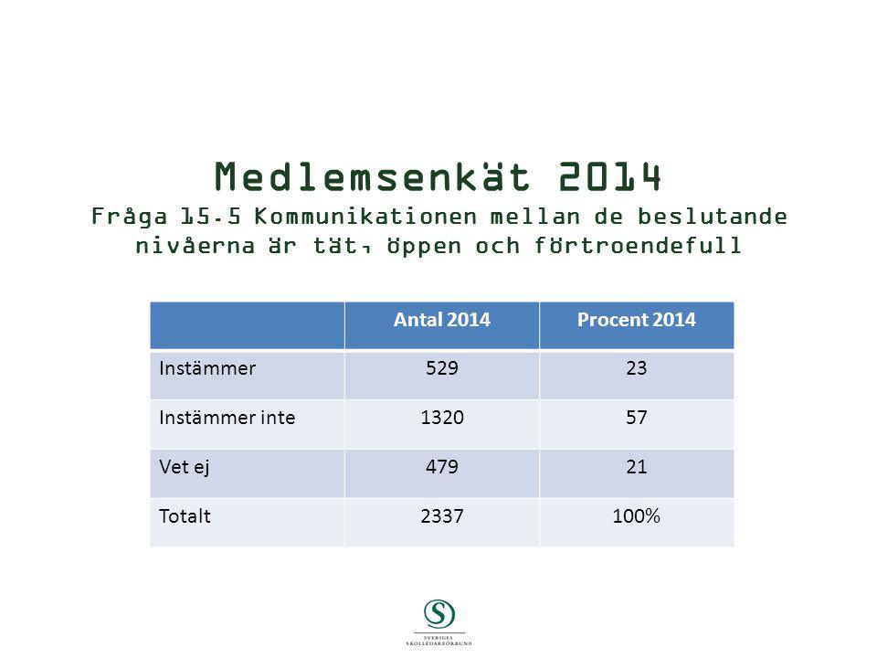 Medlemsenkät 2014 Fråga 15.5 Kommunikationen mellan de beslutande nivåerna är tät, öppen och förtroendefull Skriv Antal 2014Procent 2014 Instämmer52923 Instämmer inte132057 Vet ej47921 Totalt2337100%