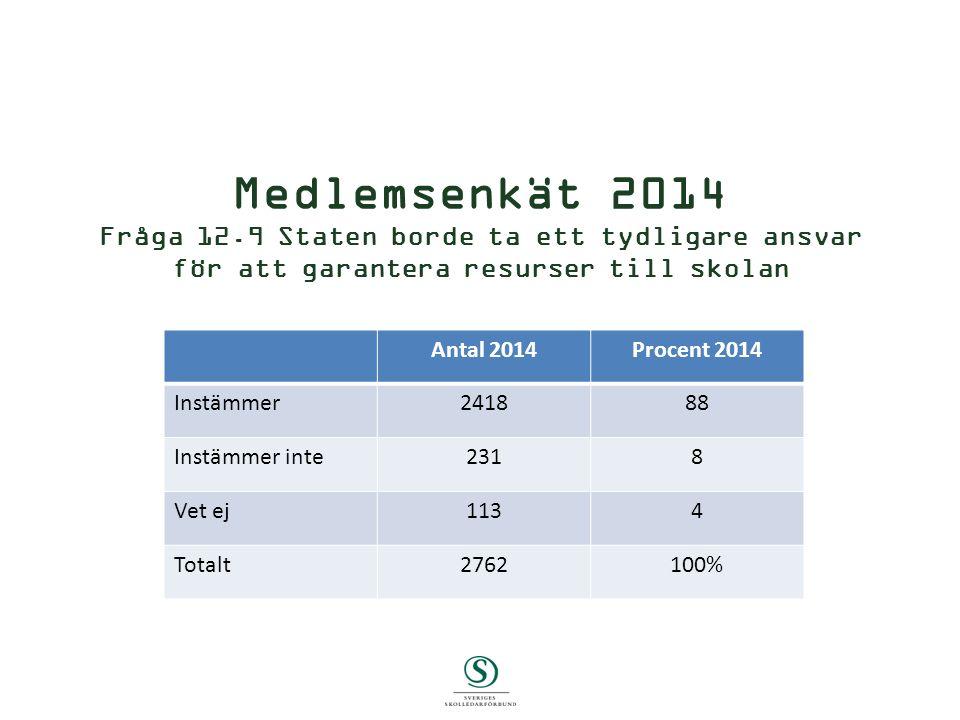 Medlemsenkät 2014 Fråga 12.9 Staten borde ta ett tydligare ansvar för att garantera resurser till skolan Skriv Antal 2014Procent 2014 Instämmer241888 Instämmer inte2318 Vet ej1134 Totalt2762100%