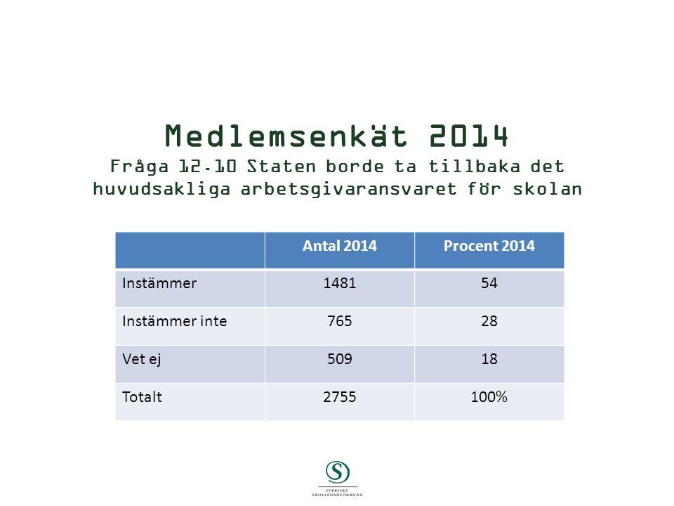 Medlemsenkät 2014 Fråga 12.10 Staten borde ta tillbaka det huvudsakliga arbetsgivaransvaret för skolan Skriv Antal 2014Procent 2014 Instämmer148154 Instämmer inte76528 Vet ej50918 Totalt2755100%