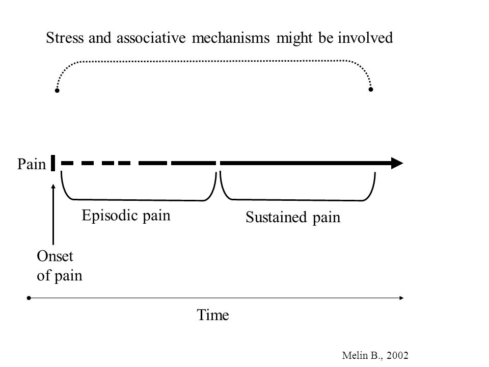 Onset of pain Episodic pain Sustained pain Pain Stress and associative mechanisms might be involved Time Melin B., 2002