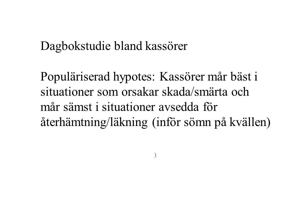 Dagbokstudie bland kassörer Populäriserad hypotes: Kassörer mår bäst i situationer som orsakar skada/smärta och mår sämst i situationer avsedda för återhämtning/läkning (inför sömn på kvällen) )