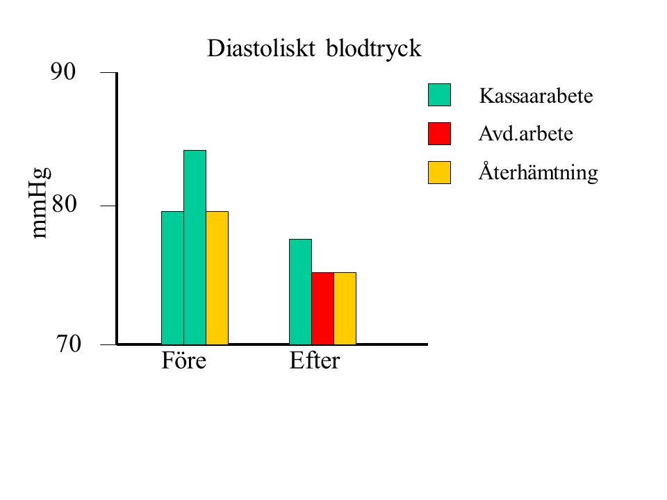 90 80 70 mmHg FöreEfter Diastoliskt blodtryck Kassaarabete Avd.arbete Återhämtning