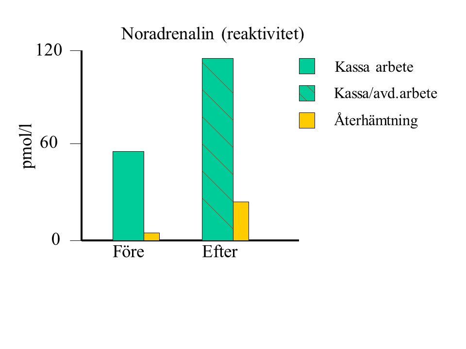 120 60 0 pmol/l FöreEfter Noradrenalin (reaktivitet) Kassa arbete Kassa/avd.arbete Återhämtning