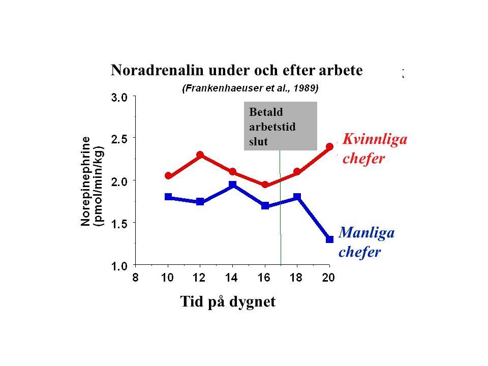 30 15 0 pmol/l FöreEfter Adrenalin (reaktivitet) Kassaarbete Kassa/Avd.arbete Återhämtning