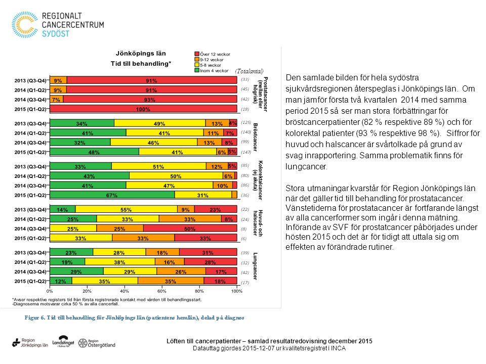(Totalantal) Den samlade bilden för hela sydöstra sjukvårdsregionen återspeglas i Jönköpings län.