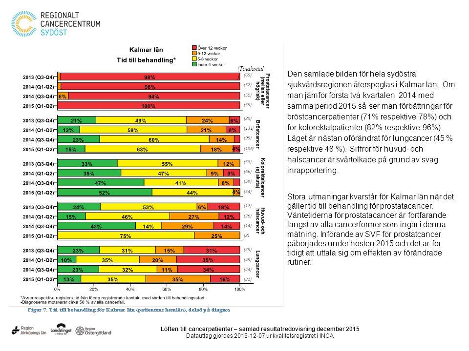 (Totalantal ) Den samlade bilden för hela sydöstra sjukvårdsregionen återspeglas i Kalmar län.