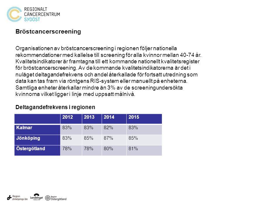 Bröstcancerscreening 2012201320142015 Kalmar83% 82%83% Jönköping83%85%87%85% Östergötland78% 80%81% Organisationen av bröstcancerscreening i regionen följer nationella rekommendationer med kallelse till screening för alla kvinnor mellan 40-74 år.