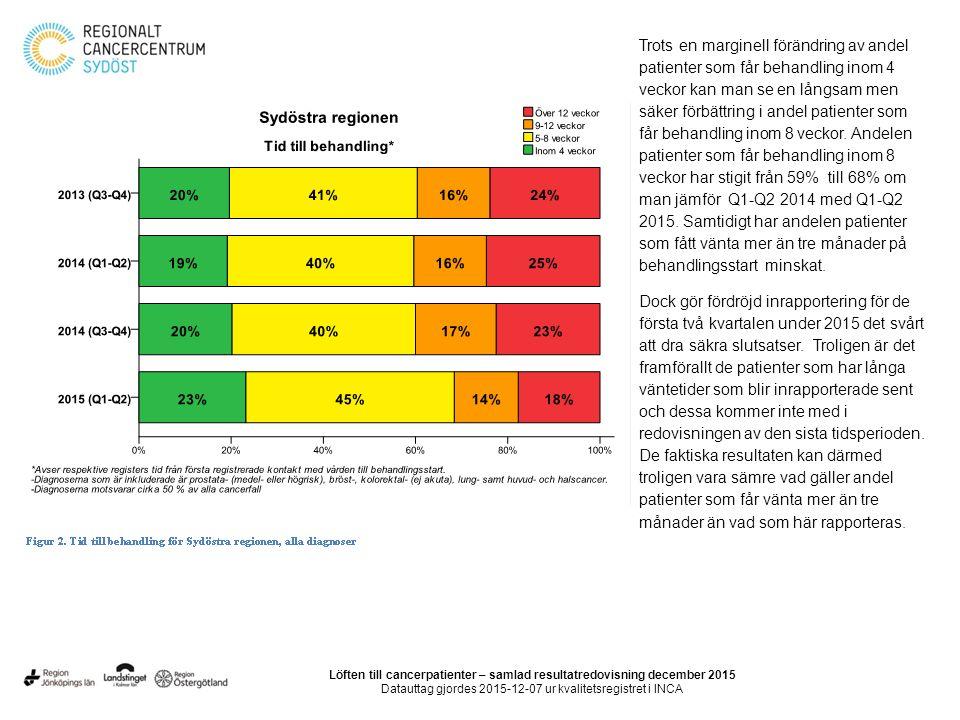 Sekundär prevention Processregistret i nationella kvalitetsregistret den så kallade Cytburken är nu i bruk i hela sydöstra sjukvårdsregionen.