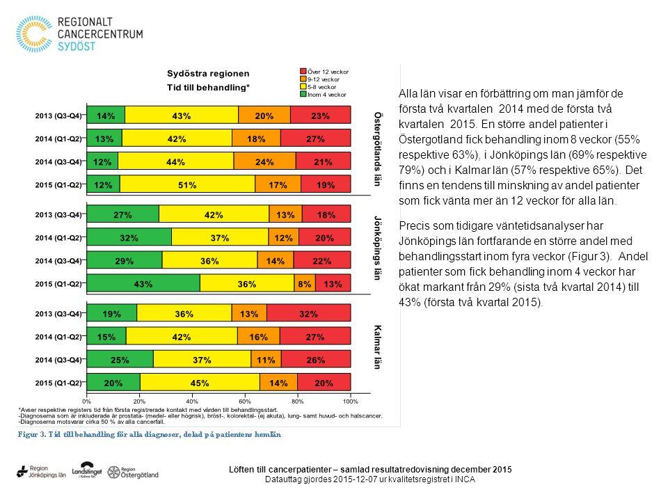 Nedanstående diagram visar med hjälp av data från Svenska palliativregistret grad av måluppfyllelse (resultat/mål) de senaste fem åren per län i sydöstra sjukvårdsregionen.