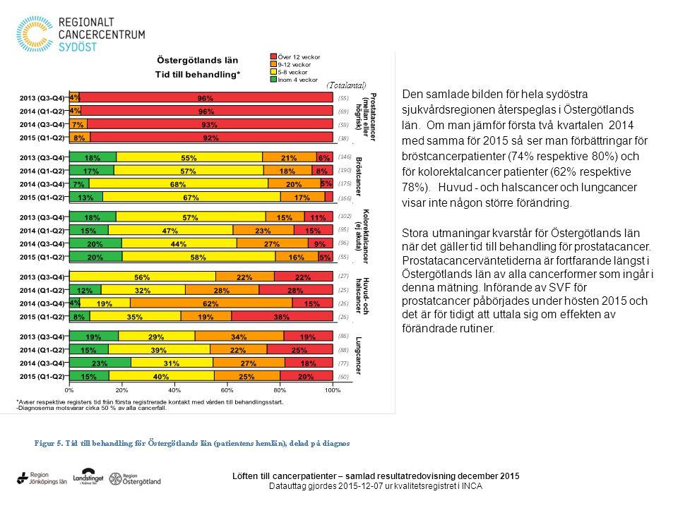 (Totalantal) Den samlade bilden för hela sydöstra sjukvårdsregionen återspeglas i Östergötlands län.