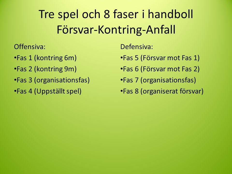 Tre spel och 8 faser i handboll Försvar-Kontring-Anfall Offensiva: Fas 1 (kontring 6m) Fas 2 (kontring 9m) Fas 3 (organisationsfas) Fas 4 (Uppställt spel) Defensiva: Fas 5 (Försvar mot Fas 1) Fas 6 (Försvar mot Fas 2) Fas 7 (organisationsfas) Fas 8 (organiserat försvar)