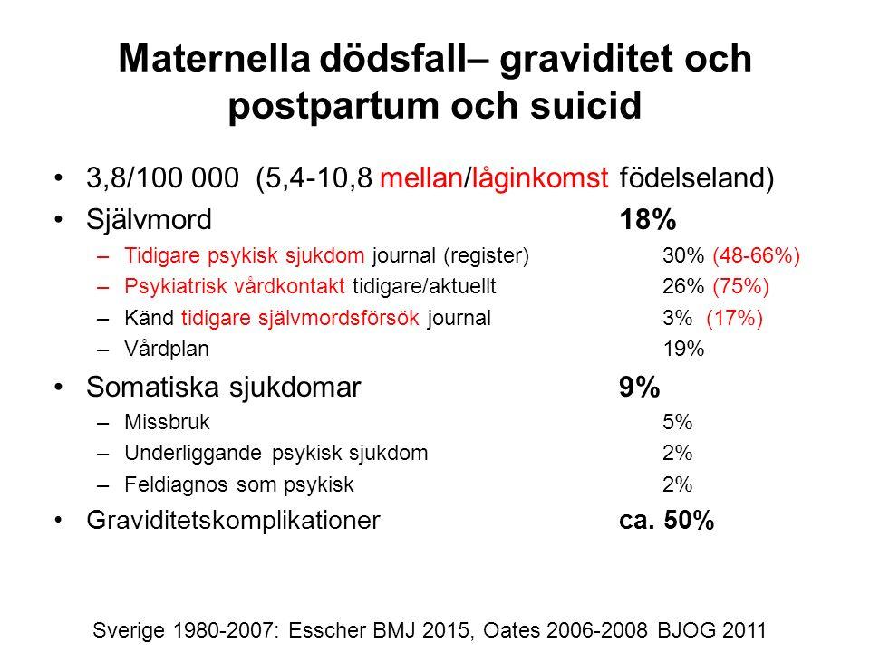 Maternella dödsfall– graviditet och postpartum och suicid 3,8/100 000 (5,4-10,8 mellan/låginkomst födelseland) Självmord 18% – Tidigare psykisk sjukdom journal (register)30% (48-66%) – Psykiatrisk vårdkontakt tidigare/aktuellt26% (75%) – Känd tidigare självmordsförsök journal3% (17%) – Vårdplan 19% Somatiska sjukdomar9% – Missbruk5% – Underliggande psykisk sjukdom2% – Feldiagnos som psykisk2% Graviditetskomplikationer ca.