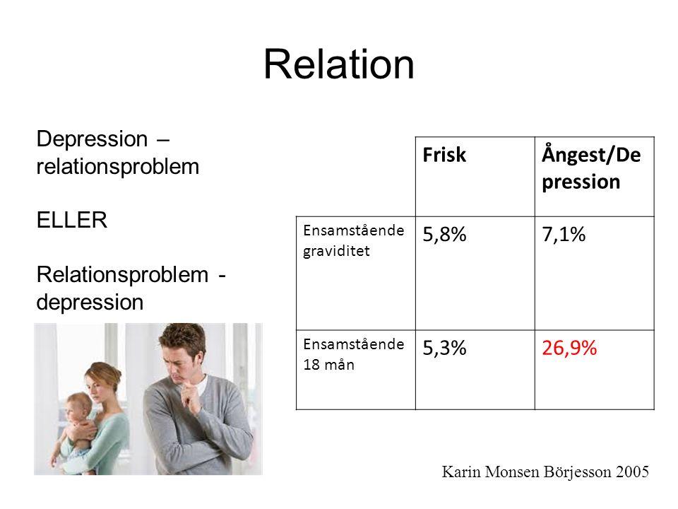 Relation FriskÅngest/De pression Ensamstående graviditet 5,8%7,1% Ensamstående 18 mån 5,3%26,9% Depression – relationsproblem ELLER Relationsproblem - depression Karin Monsen Börjesson 2005