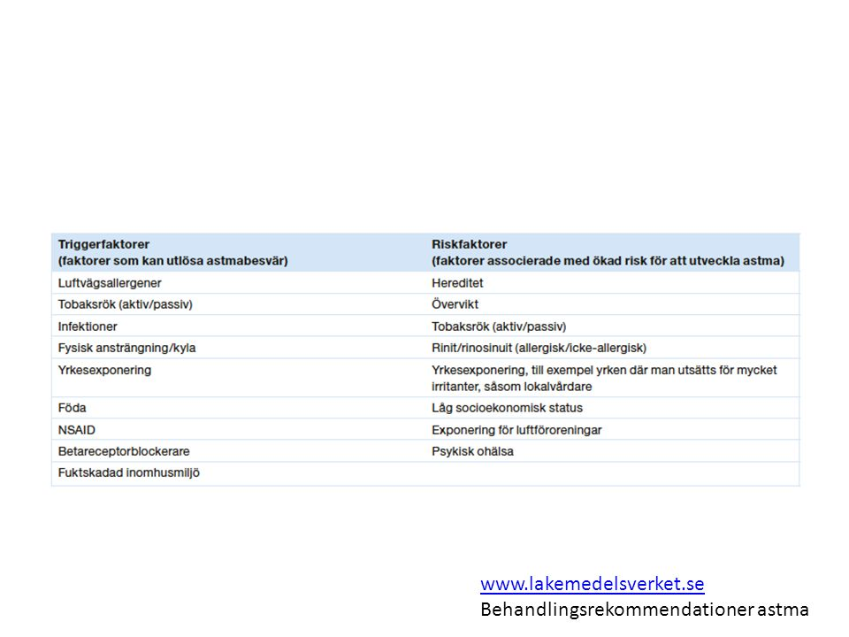 Graviditet och amning Behandlas som astma hos icke-gravida Mål: god astmakontroll med lägsta möjliga doser av läkemedlen Underbehandlad astma är större risk för fostret än eventuell läkemedelsbiverkan
