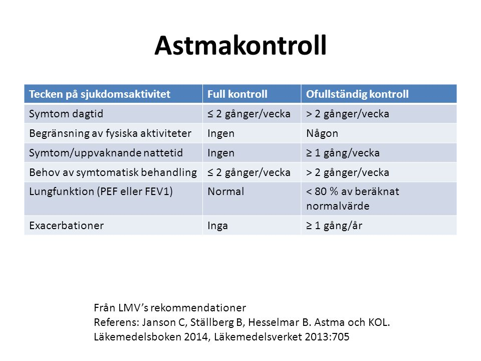 AKT, Astma Kontroll Test http://www.asthmacontroltest.com/countries/sweden04/intro.asp