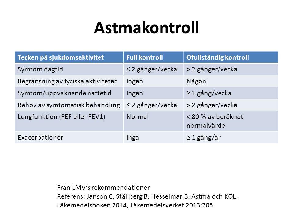 Astmakontroll Tecken på sjukdomsaktivitetFull kontrollOfullständig kontroll Symtom dagtid≤ 2 gånger/vecka> 2 gånger/vecka Begränsning av fysiska aktiviteterIngenNågon Symtom/uppvaknande nattetidIngen≥ 1 gång/vecka Behov av symtomatisk behandling≤ 2 gånger/vecka> 2 gånger/vecka Lungfunktion (PEF eller FEV1)Normal< 80 % av beräknat normalvärde ExacerbationerInga≥ 1 gång/år Från LMV's rekommendationer Referens: Janson C, Ställberg B, Hesselmar B.