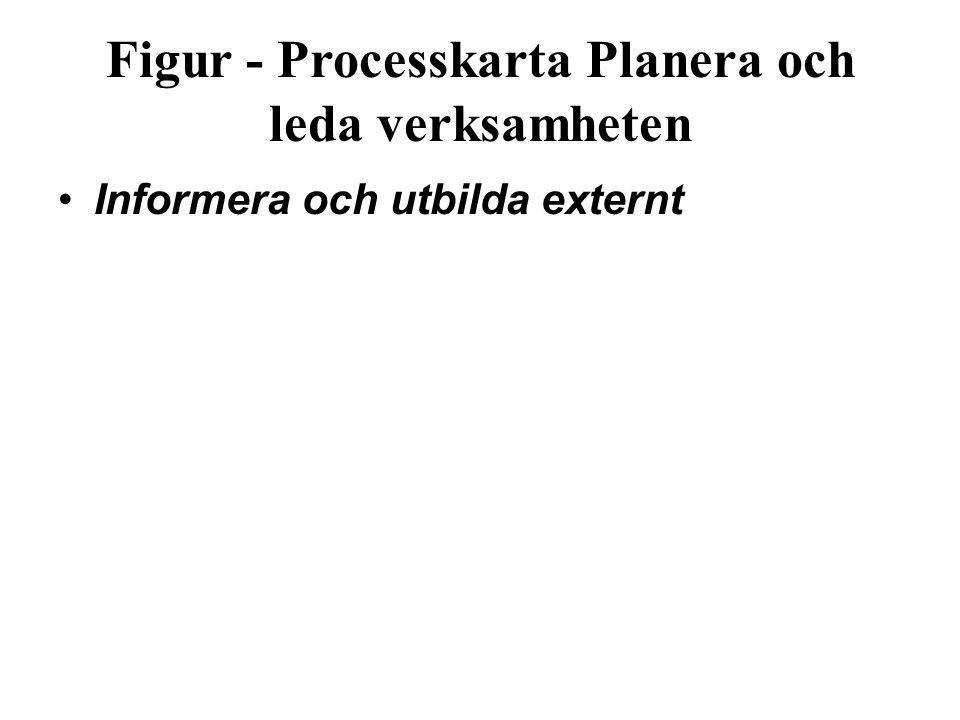 Figur ‑ Processkarta Planera och leda verksamheten Informera och utbilda externt