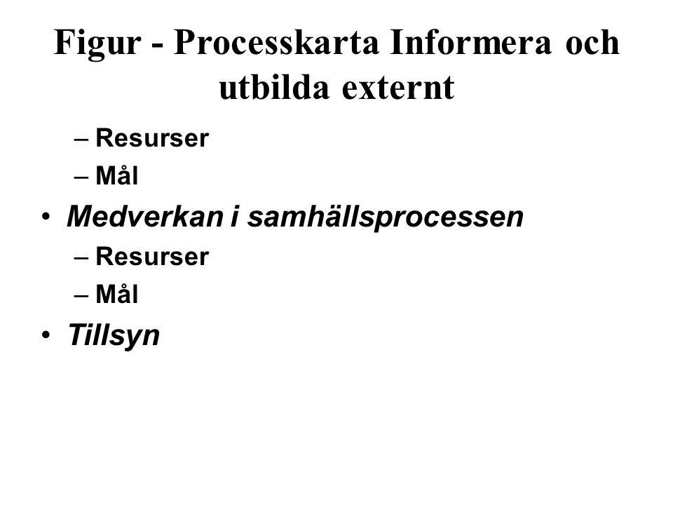 Figur ‑ Processkarta Informera och utbilda externt –Resurser –Mål Medverkan i samhällsprocessen –Resurser –Mål Tillsyn